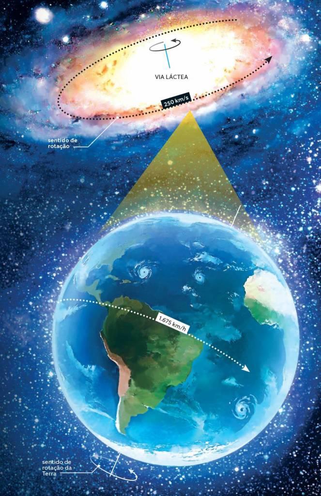 Representação do movimento de rotação e translação da terra, mostrando a força de aceleração centrípeta nos eixos