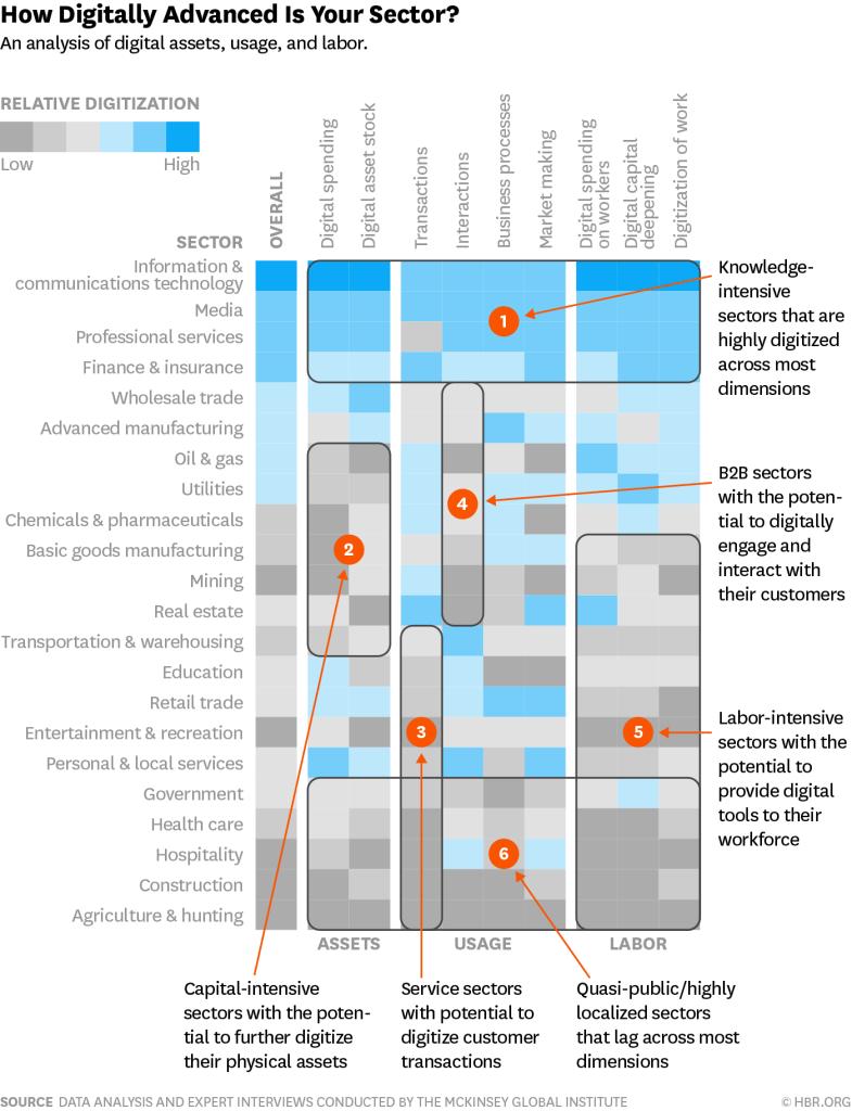 Gráfico por escala de cor representando grau de digitalização dos setores da economia.