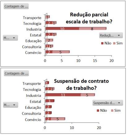 gráfico de redução de escala de trabalho durante a pandemia de coronavírus