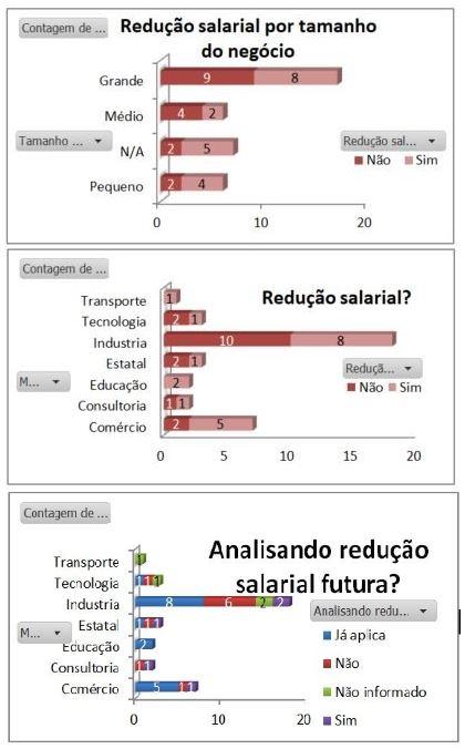 gráfico de redução de salários durante a pandemia de coronavírus