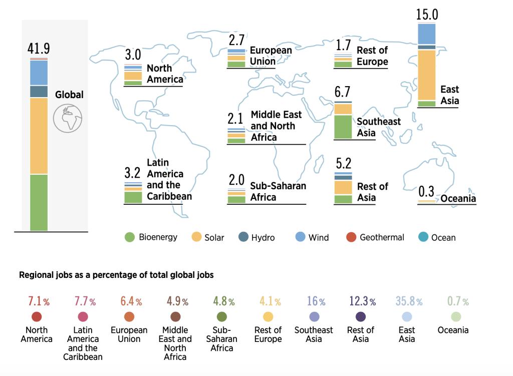 Porcentagem de emprego para energia renovável por região transição energética