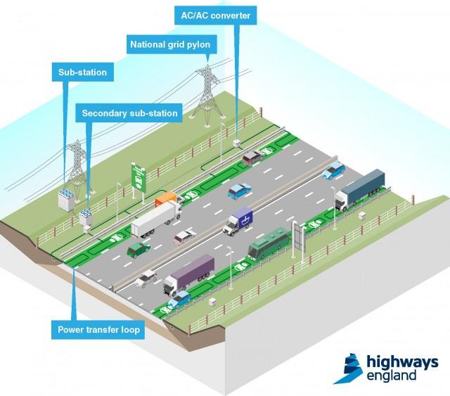 Simulação com estradas reais.