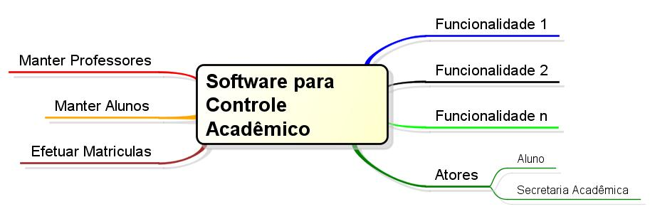 As potencialidades do astah professional uml – parte 1 (2/3)