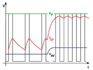 検波器ごとの波形