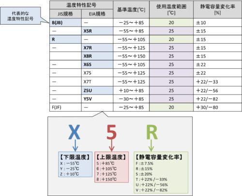 高誘電率系コンデンサの分類