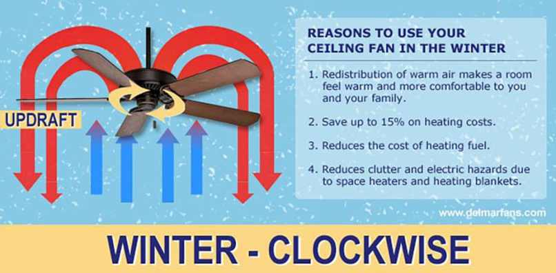 Which Direction Should A Ceiling Fan Run In The Winter