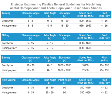 Acetal Machining Guidelines from Quadrant and Ensinger