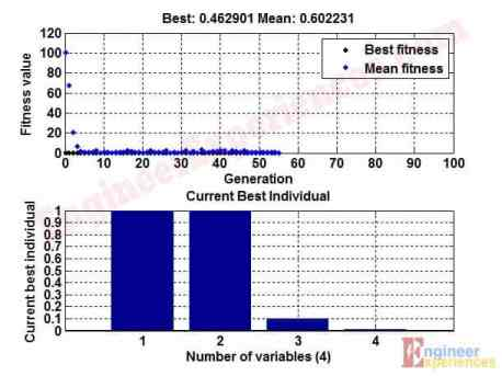 Fitness Value over the generations (Core optimization using GA)