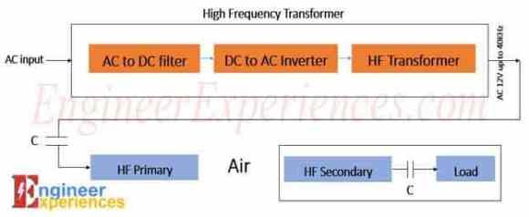 General block diagram of wireless power transfer (WPT)
