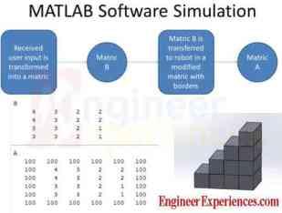 MATLAB simulation for arduino based construction robot