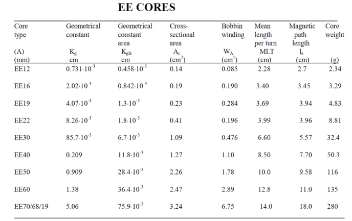 EE Type ferrite core geometric constant (Kg) table. Filter inductor
