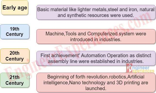 Industrial developments Timeline for automation in industry