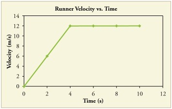 A graph of  v(t)  is shown for a world-class track sprinter in a 100-m race.