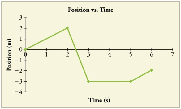 position graph for a particle for 6 s.