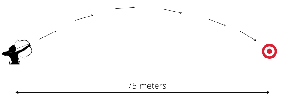 The archer and the target at 75 meter range