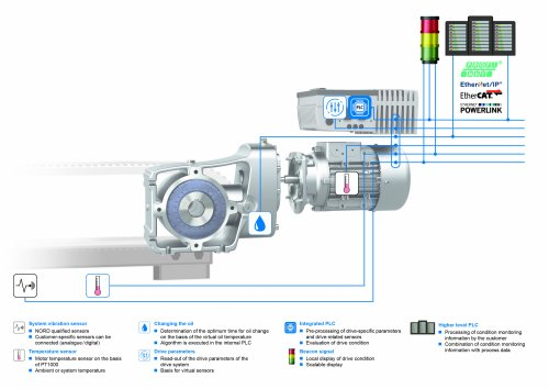 Integrated condition monitoring solution from NORD simplifies predictive maintenance
