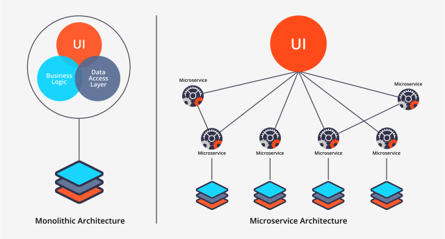 Monolithic and micro services