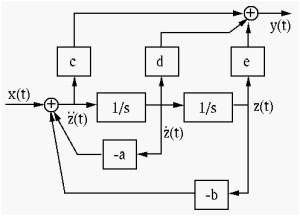Simulation Diagrams of Laplace Transform  LEKULE BLOG