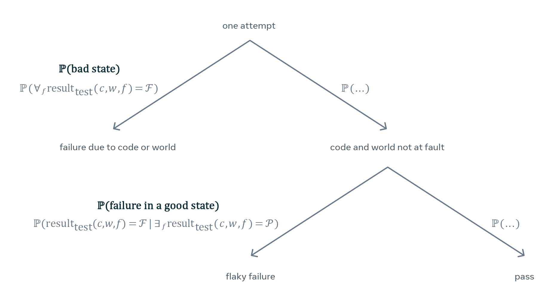 Probabilistic Flakiness How Do You Test Your Tests Facebook Engineering