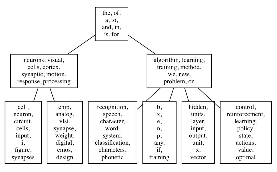Graphical representation of LDA