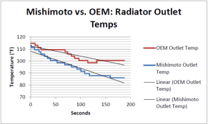 Linear temperature comparisons of Mishimoto and factory radiators