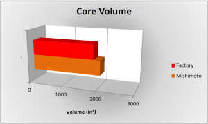 Core volume comparison chart