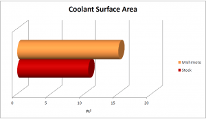 Comparison of coolant surface area in Mishimoto and stock radiators
