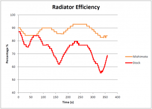 Comparison of radiator efficiency in Mishimoto and stock radiators