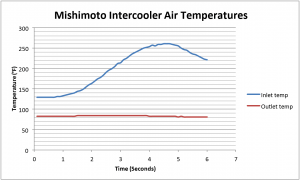 Mishimoto intercooler air temperature