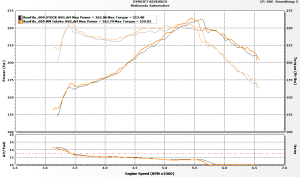 Dyno results for Mishimoto and stock intakes