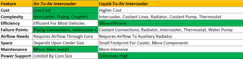 Comparison chart of intercooler types