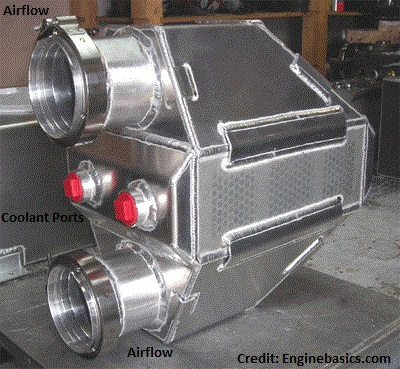 Liquid-to-air intercooler example