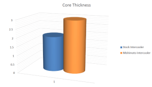 Core thickness comparison