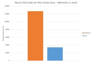 350Z air intake filter surface area comparison