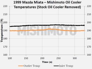 Testing data for Mishimoto Mazda Miata oil cooler alone