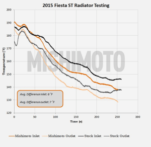 Ford Fiesta radiator temperature data