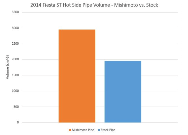Fiesta ST charge pipe volume comparison hot side