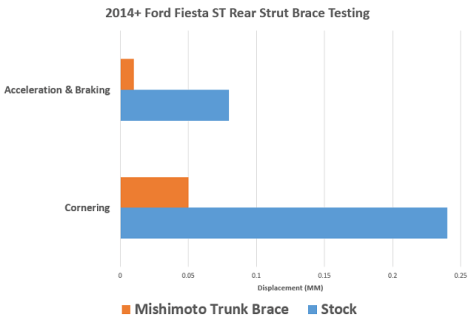 Fiesta ST performance results