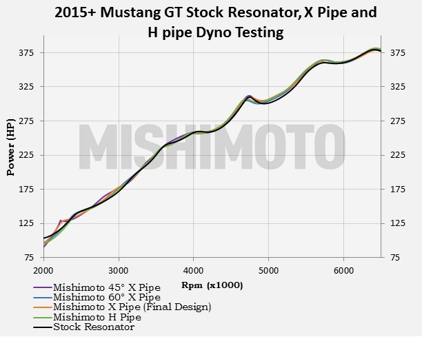 Figure 1: Dyno graph showing no difference in power for any of the Mishimoto X pipe and H pipe versions vs. the stock resonator.