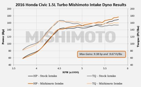 Dyno test results for our prototype 2016 Civic intake