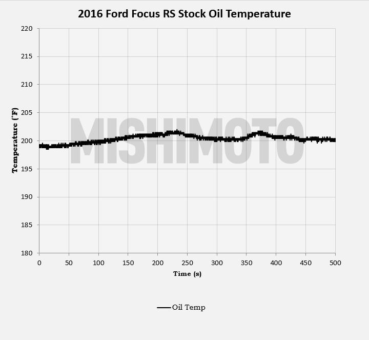 Stock Focus RS Oil Temperatures
