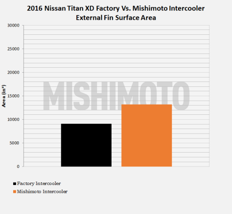 Intercooler fin surface area stock VS. Mishimoto