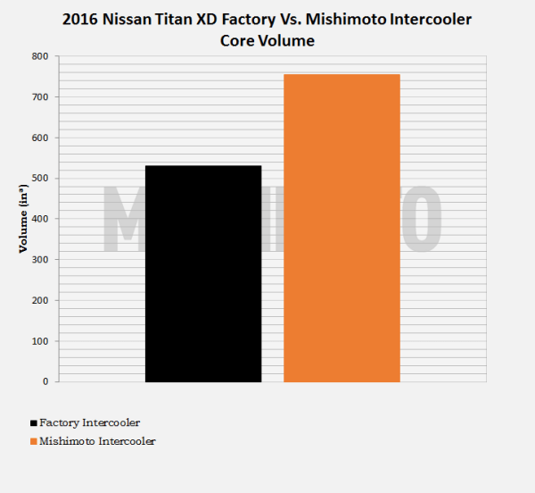 Intercooler volumet stock VS. Mishimoto