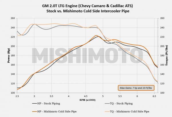 LTG 2.0T intercooler pipe test results. The gains are strong!