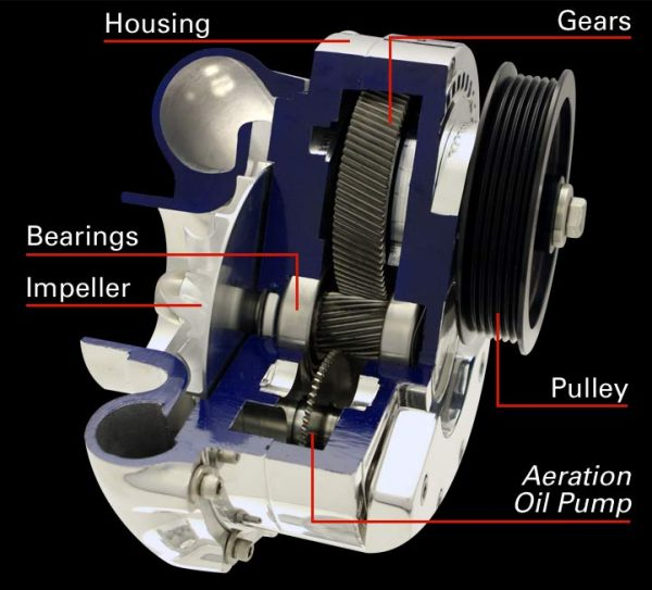 Cutaway of a centrifugal supercharger