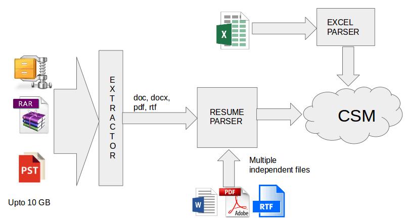 import resumes by bulk upload naukri engineering