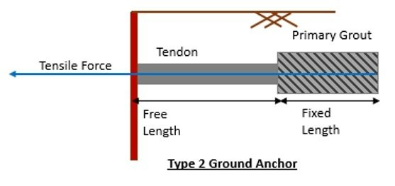 Earth Anchor Type 2