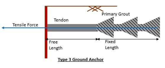 Earth Anchor Type 3