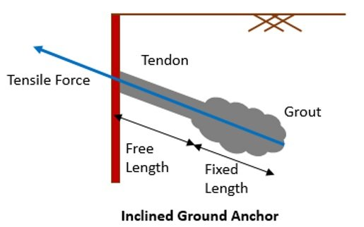 Ground Anchor Inclined to Ground