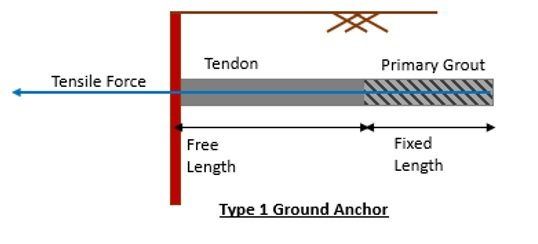 Ground Anchor Type 1